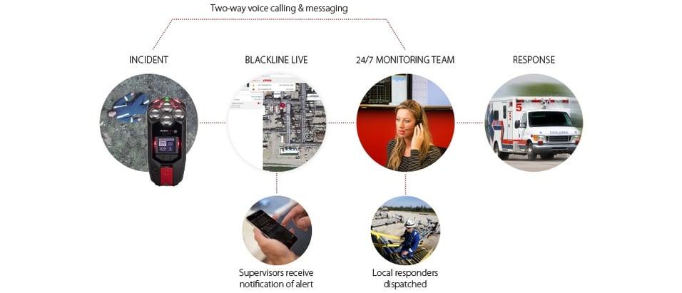 Gestion des alertes de surveillance en direct